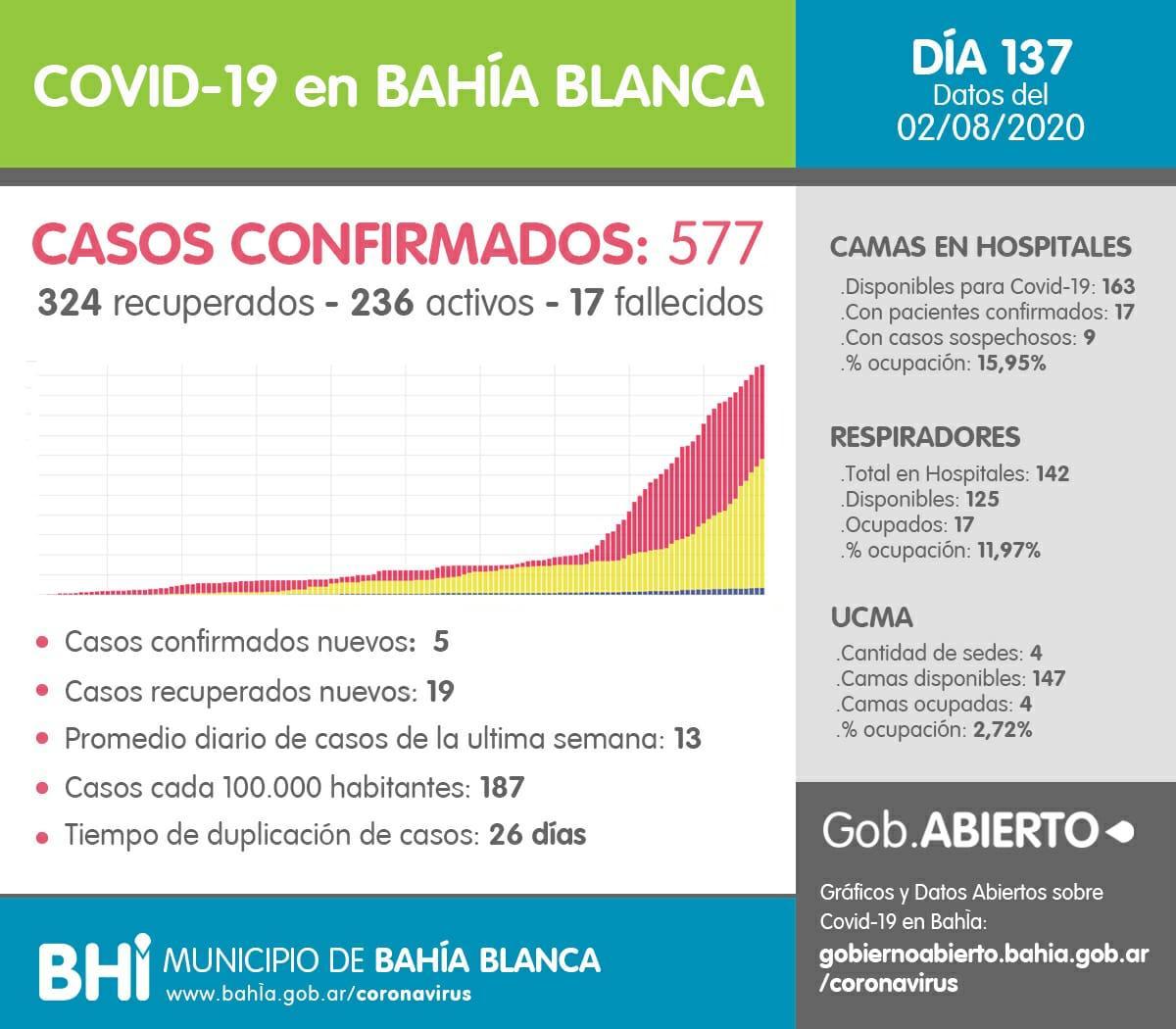 coronavirus Bahía
